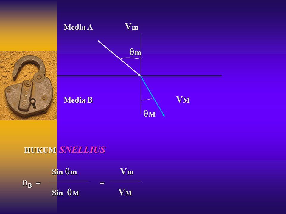 BILA BERKAS CAHAYA MONOKROMATIK DATANG DARI RUANG HAMPA UDARA (MEDIA A ) MENUJU ZAT CAIR/PADAT (MEDIA B) CAHAYA PADA PERMUKAAN / BIDANG BATAS AKAN DIB