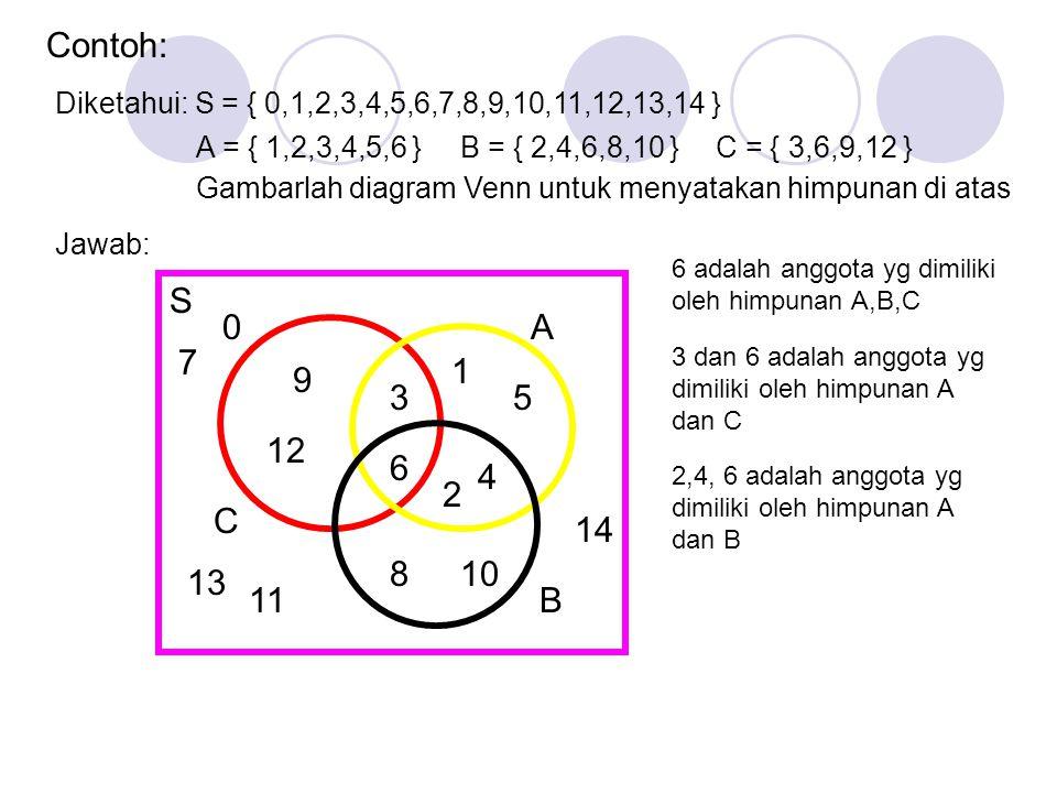 Diagram Venn Langkah-langkah menggambar diagram venn 1. Daftarlah setiap anggota dari masing-masing himpunan 2. Tentukan mana anggota himpunan yang di