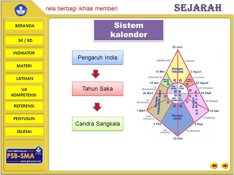 BERANDA SK / KD INDIKATORSejarah rela berbagi ikhlas memberi MATERI LATIHAN UJI KOMPETENSI REFERENSI PENYUSUN SELESAI Sistem kalender Pengaruh India T