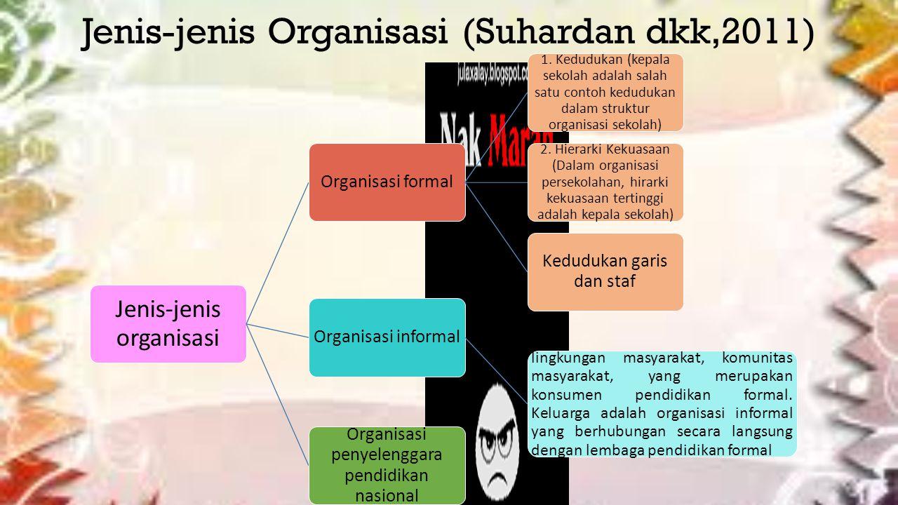 Jenis-jenis Organisasi (Suhardan dkk,2011) Jenis-jenis organisasi Organisasi formal 1.