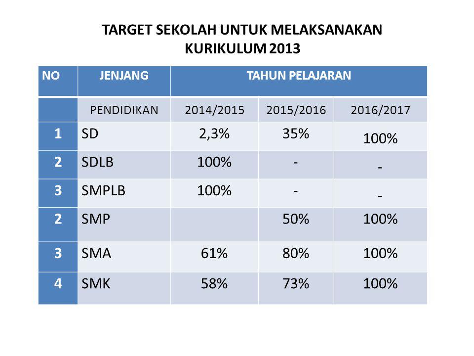 NOJENJANGTAHUN PELAJARAN PENDIDIKAN2014/20152015/20162016/2017 1SD2,3%35% 100% 2SDLB100%- - 3SMPLB100%- - 2SMP 50%100% 3SMA61%80%100% 4SMK58%73%100% T