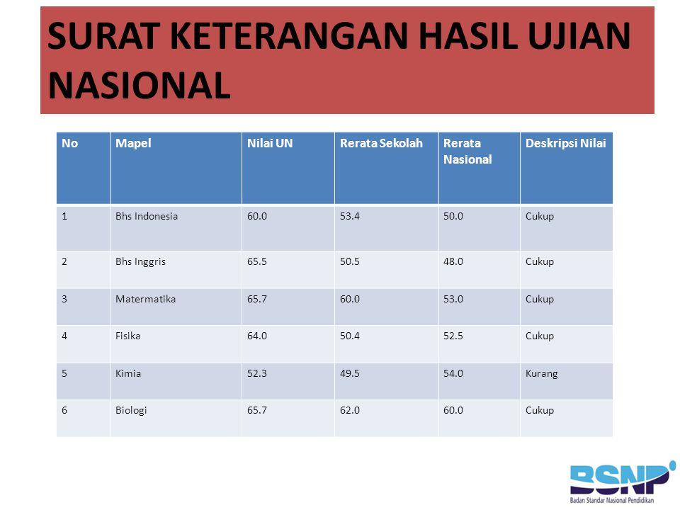SURAT KETERANGAN HASIL UJIAN NASIONAL NoMapelNilai UNRerata SekolahRerata Nasional Deskripsi Nilai 1Bhs Indonesia60.053.450.0Cukup 2Bhs Inggris65.550.