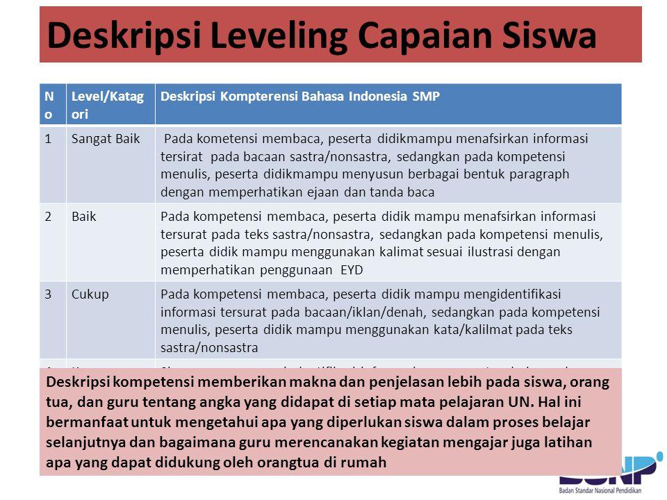 Deskripsi Leveling Capaian Siswa NoNo Level/Katag ori Deskripsi Kompterensi Bahasa Indonesia SMP 1Sangat Baik Pada kometensi membaca, peserta didikmam