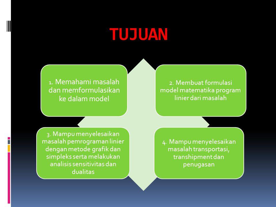 TUJUAN 1. Memahami masalah dan memformulasikan ke dalam model 2. Membuat formulasi model matematika program linier dari masalah 3. Mampu menyelesaikan