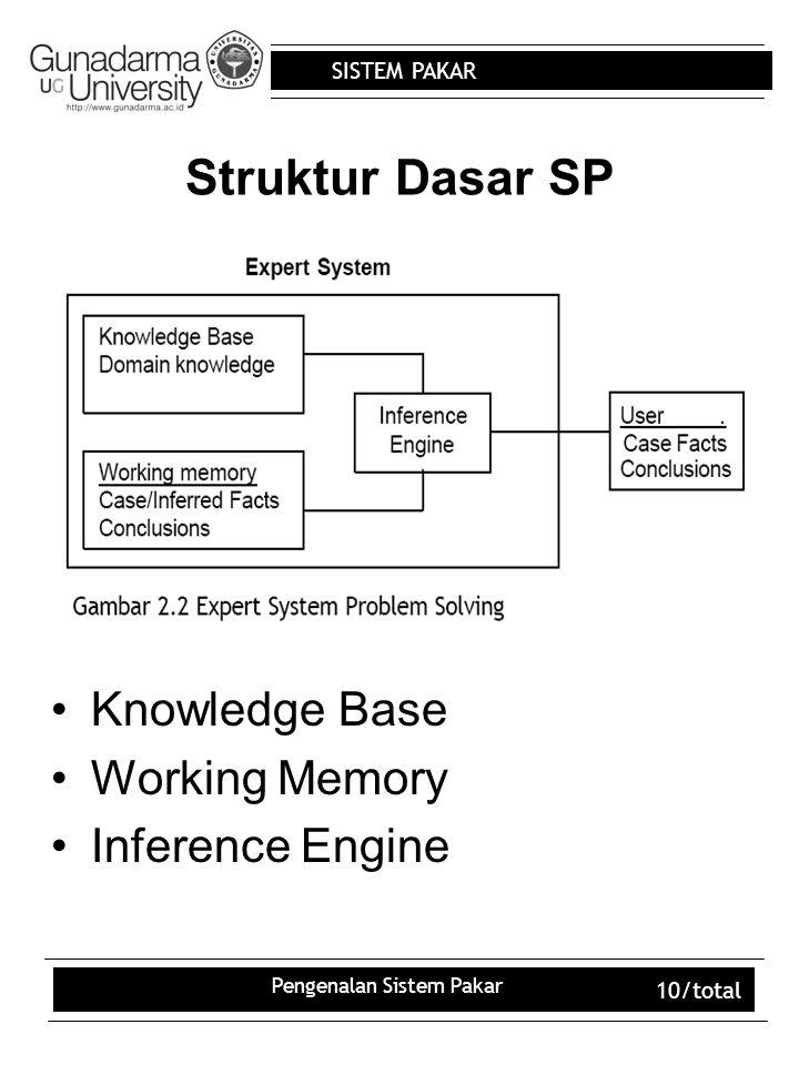 SISTEM PAKAR Pengenalan Sistem Pakar 10/total Struktur Dasar SP Knowledge Base Working Memory Inference Engine