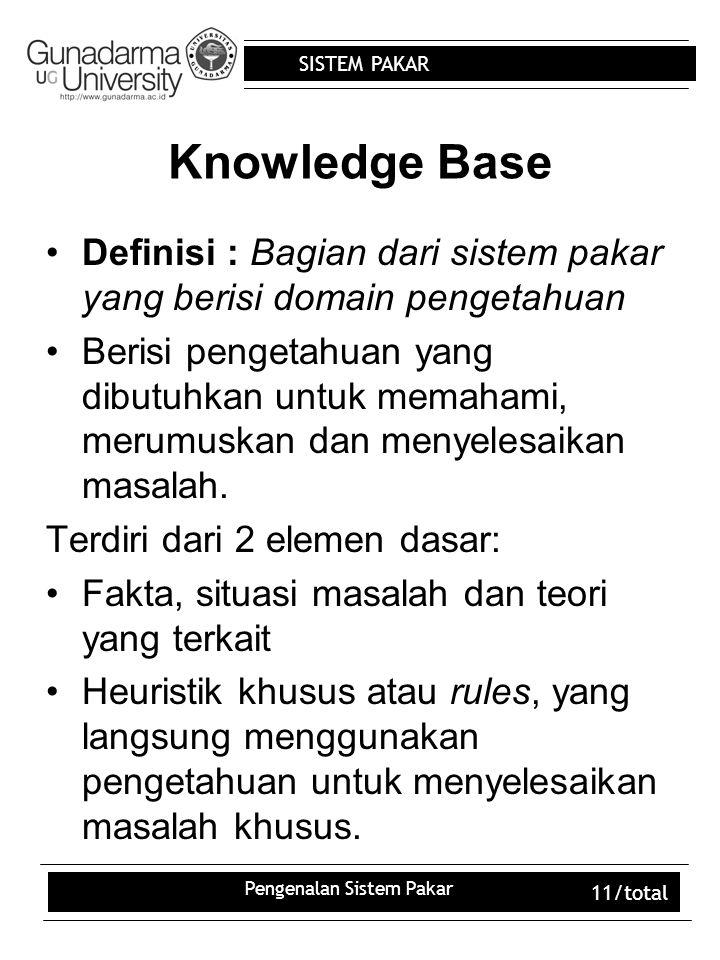 SISTEM PAKAR Pengenalan Sistem Pakar 11/total Knowledge Base Definisi : Bagian dari sistem pakar yang berisi domain pengetahuan Berisi pengetahuan yang dibutuhkan untuk memahami, merumuskan dan menyelesaikan masalah.