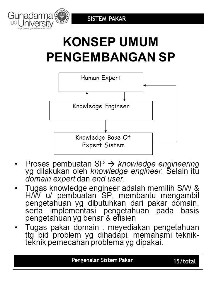 SISTEM PAKAR Pengenalan Sistem Pakar 15/total KONSEP UMUM PENGEMBANGAN SP Proses pembuatan SP  knowledge engineering yg dilakukan oleh knowledge engineer.
