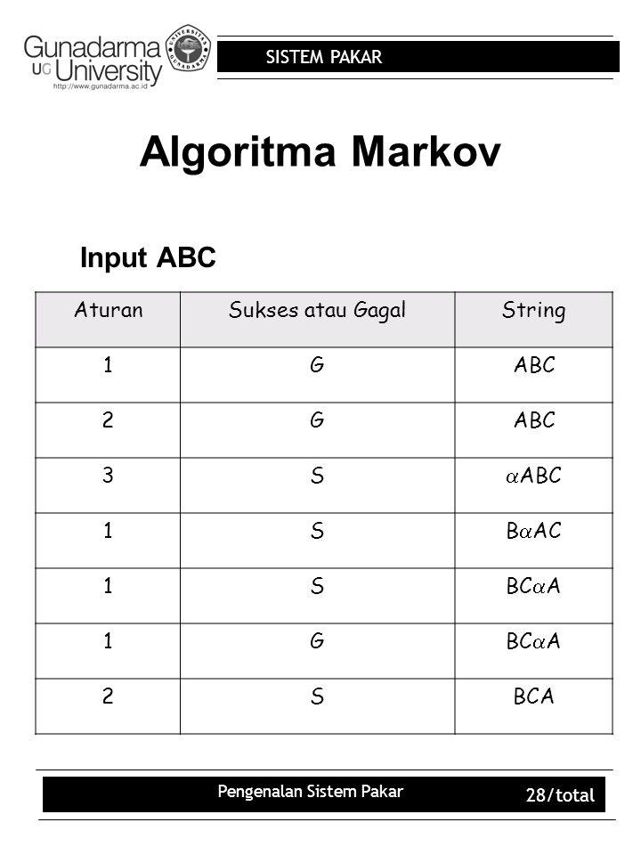 SISTEM PAKAR Pengenalan Sistem Pakar 28/total Algoritma Markov AturanSukses atau GagalString 1GABC 2G 3S  ABC 1SB  AC 1SBC  A 1G 2SBCA Input ABC