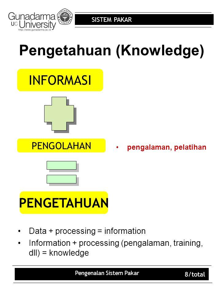 SISTEM PAKAR Pengenalan Sistem Pakar 8/total Pengetahuan (Knowledge) pengalaman, pelatihan INFORMASI PENGOLAHAN PENGETAHUAN Data + processing = information Information + processing (pengalaman, training, dll) = knowledge