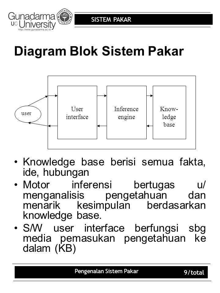 SISTEM PAKAR Pengenalan Sistem Pakar 9/total Diagram Blok Sistem Pakar User interface Inference engine Know- ledge base user Knowledge base berisi semua fakta, ide, hubungan Motor inferensi bertugas u/ menganalisis pengetahuan dan menarik kesimpulan berdasarkan knowledge base.