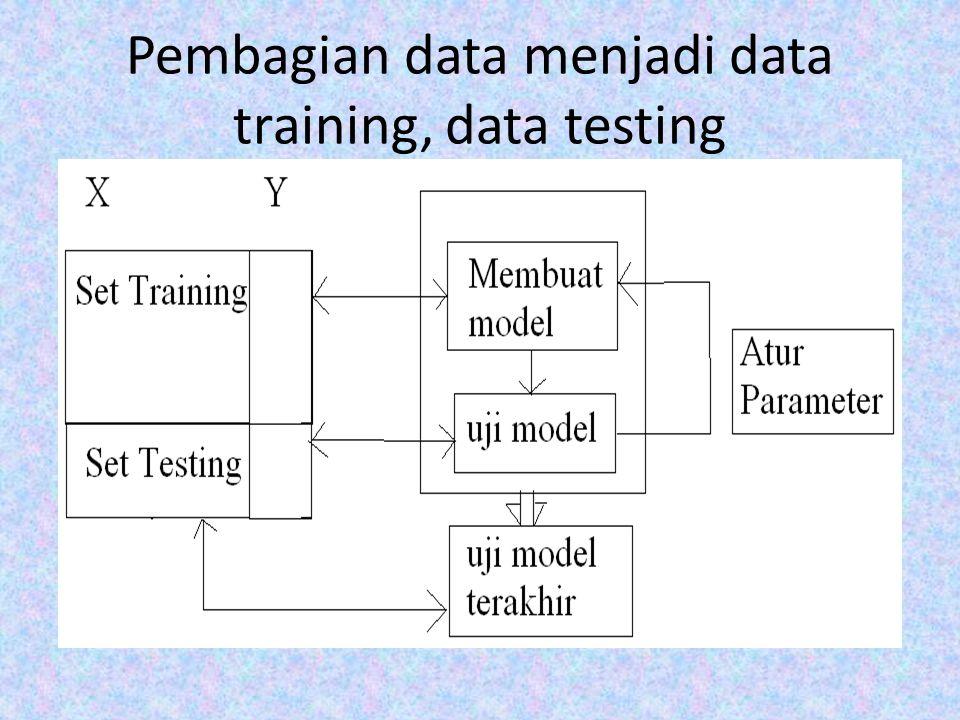 Pembagian data menjadi data training, data testing