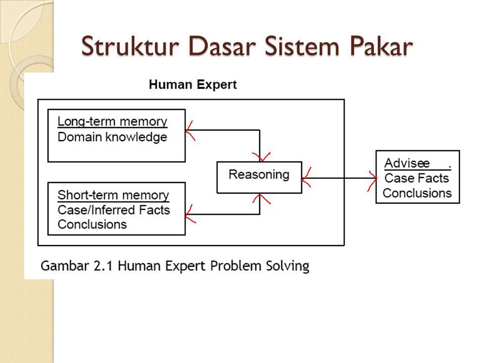 PEMINDAHAN KEPAKARAN Tujuan dari sebuah sistem pakar adalah untuk mentransfer kepakaran yang dimiliki seorang pakar kedalam komputer, dan kemudian kepada orang lain(non-expert).