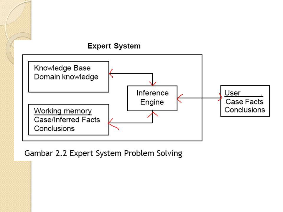 Struktur Dasar Sistem Pakar