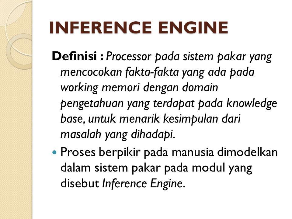WORKING MEMORY Definisi : bagian dari sistem pakar yang berisi fakta-fakta masalah yang ditemukan dalam suatu sesi Berisi fakta-fakta tentang suatu masalah yang ditemukan dalam proses konsultasi