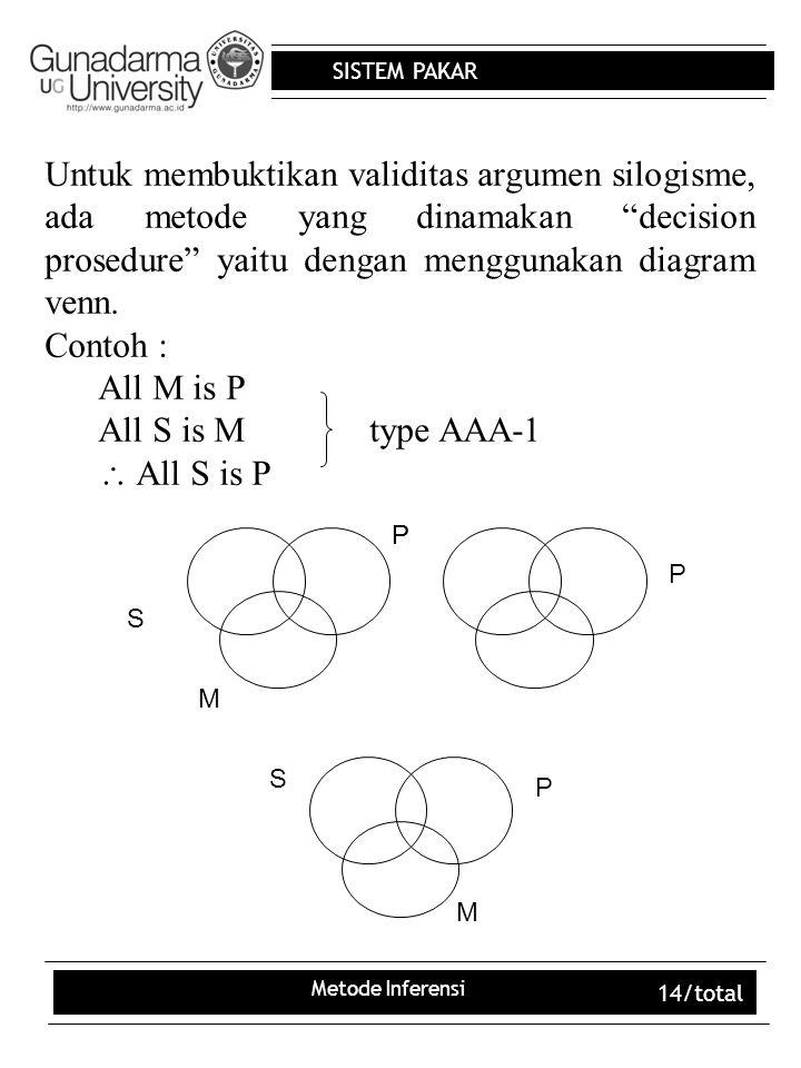 """SISTEM PAKAR Metode Inferensi 14/total Untuk membuktikan validitas argumen silogisme, ada metode yang dinamakan """"decision prosedure"""" yaitu dengan meng"""