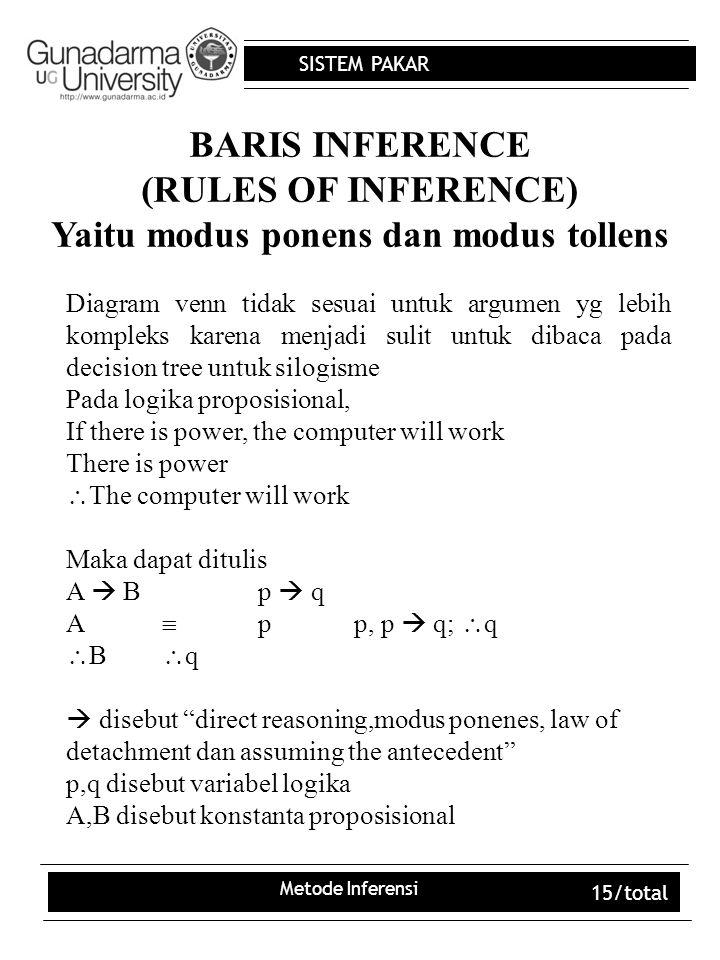 SISTEM PAKAR Metode Inferensi 15/total BARIS INFERENCE (RULES OF INFERENCE) Yaitu modus ponens dan modus tollens Diagram venn tidak sesuai untuk argum