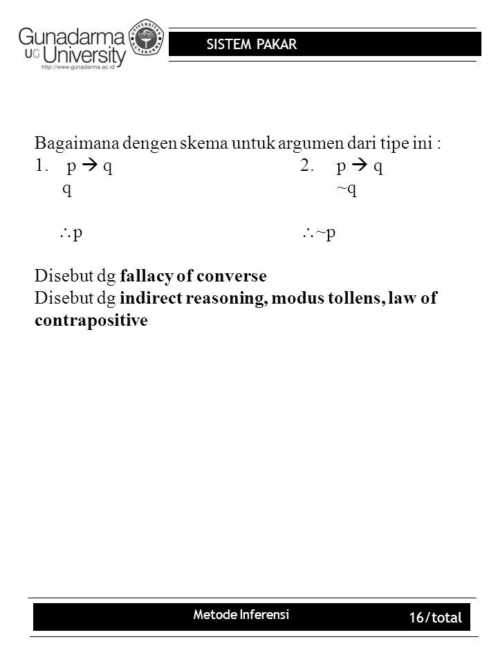 SISTEM PAKAR Metode Inferensi 16/total Bagaimana dengen skema untuk argumen dari tipe ini : 1. p  q2. p  q q ~q  p  ~p Disebut dg fallacy of conve