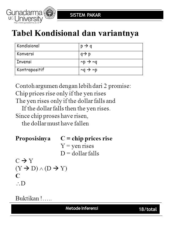 SISTEM PAKAR Metode Inferensi 18/total Tabel Kondisional dan variantnya Kondisionalp  q Konversiq pq p Invensi~p  ~q Kontrapositif~q  ~p Contoh a