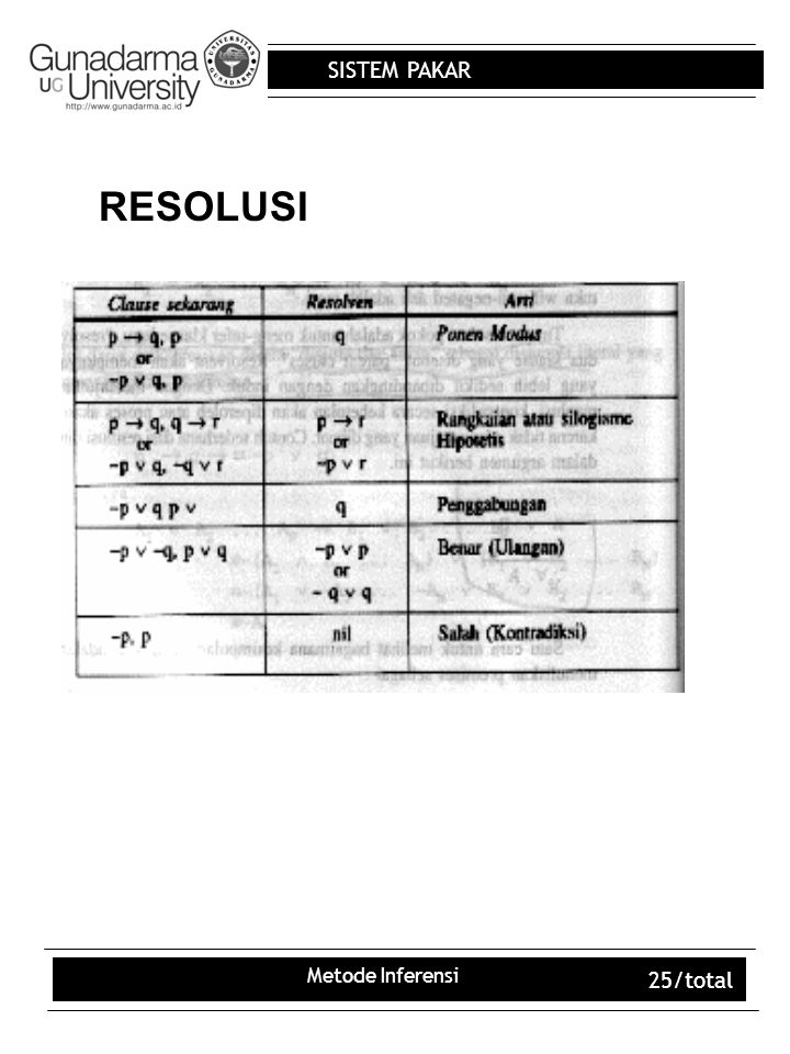 SISTEM PAKAR Metode Inferensi 25/total RESOLUSI