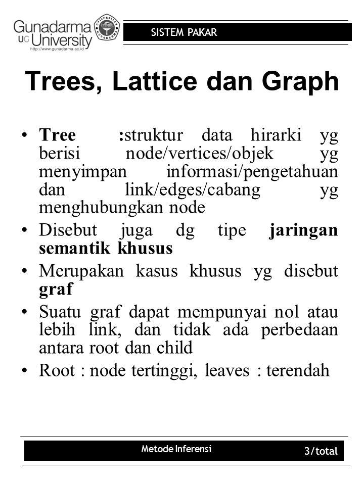 SISTEM PAKAR Metode Inferensi 3/total Trees, Lattice dan Graph Tree:struktur data hirarki yg berisi node/vertices/objek yg menyimpan informasi/pengeta
