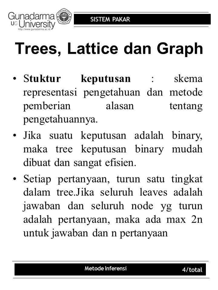 SISTEM PAKAR Metode Inferensi 5/total Trees, Lattice dan Graph STATE SPACE State adalah kumpulan karakteristik yg dapat digunakan untuk menentukan status.