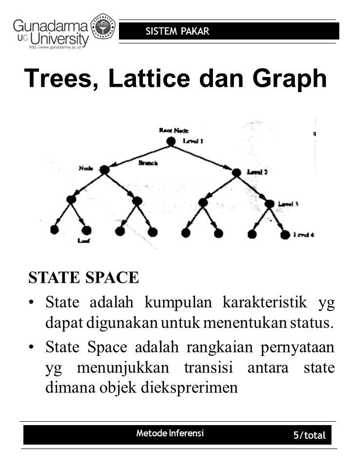 SISTEM PAKAR Metode Inferensi 5/total Trees, Lattice dan Graph STATE SPACE State adalah kumpulan karakteristik yg dapat digunakan untuk menentukan sta