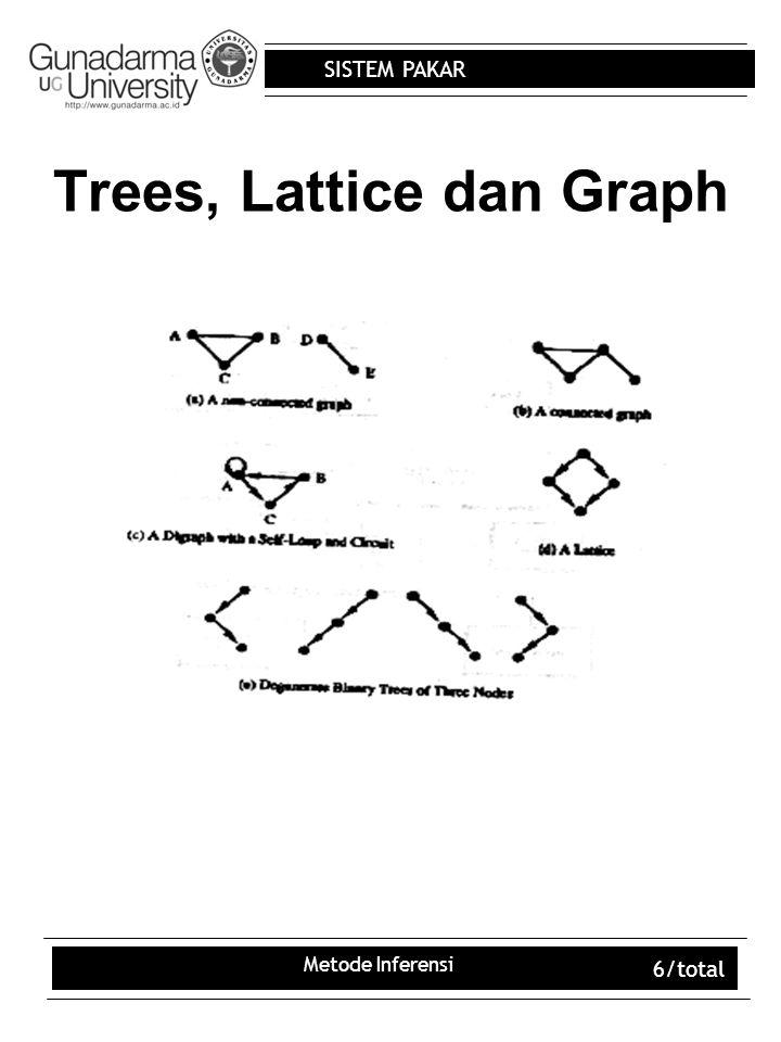 SISTEM PAKAR Metode Inferensi 7/total POHON AND-OR Dalam SP, untuk menemukan solusi problem dapat menggunakan rangkaian backward yaitu dengan tree AND-OR dan AND-OR-NOT LULUS Sid.Sarjana Persyaratan SKS = 160 IPK >=2.0 Lulus KURSUS WORKSHO P LULUS D3