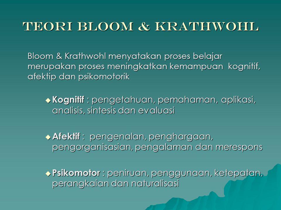 Teori Bloom & Krathwohl Bloom & Krathwohl menyatakan proses belajar merupakan proses meningkatkan kemampuan kognitif, afektip dan psikomotorik  Kognitif : pengetahuan, pemahaman, aplikasi, analisis, sintesis dan evaluasi  Afektif : pengenalan, penghargaan, pengorganisasian, pengalaman dan merespons  Psikomotor : peniruan, penggunaan, ketepatan, perangkaian dan naturalisasi