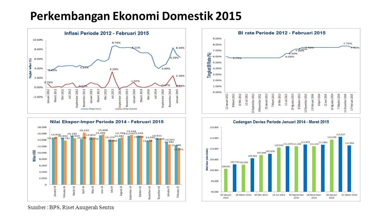 Perkembangan Ekonomi Domestik 2015 Sumber : BPS, Riset Anugerah Sentra