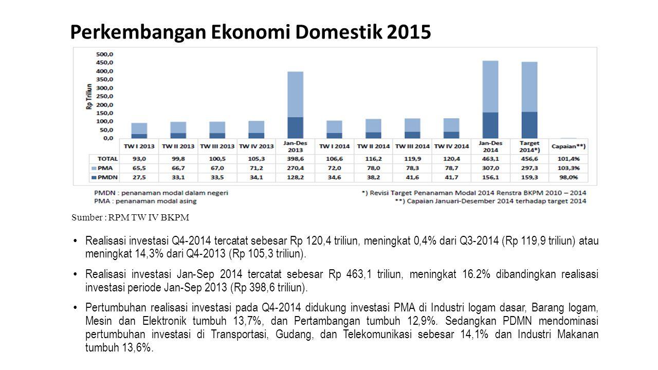 Perkembangan Ekonomi Domestik 2015 Realisasi investasi Q4-2014 tercatat sebesar Rp 120,4 triliun, meningkat 0,4% dari Q3-2014 (Rp 119,9 triliun) atau