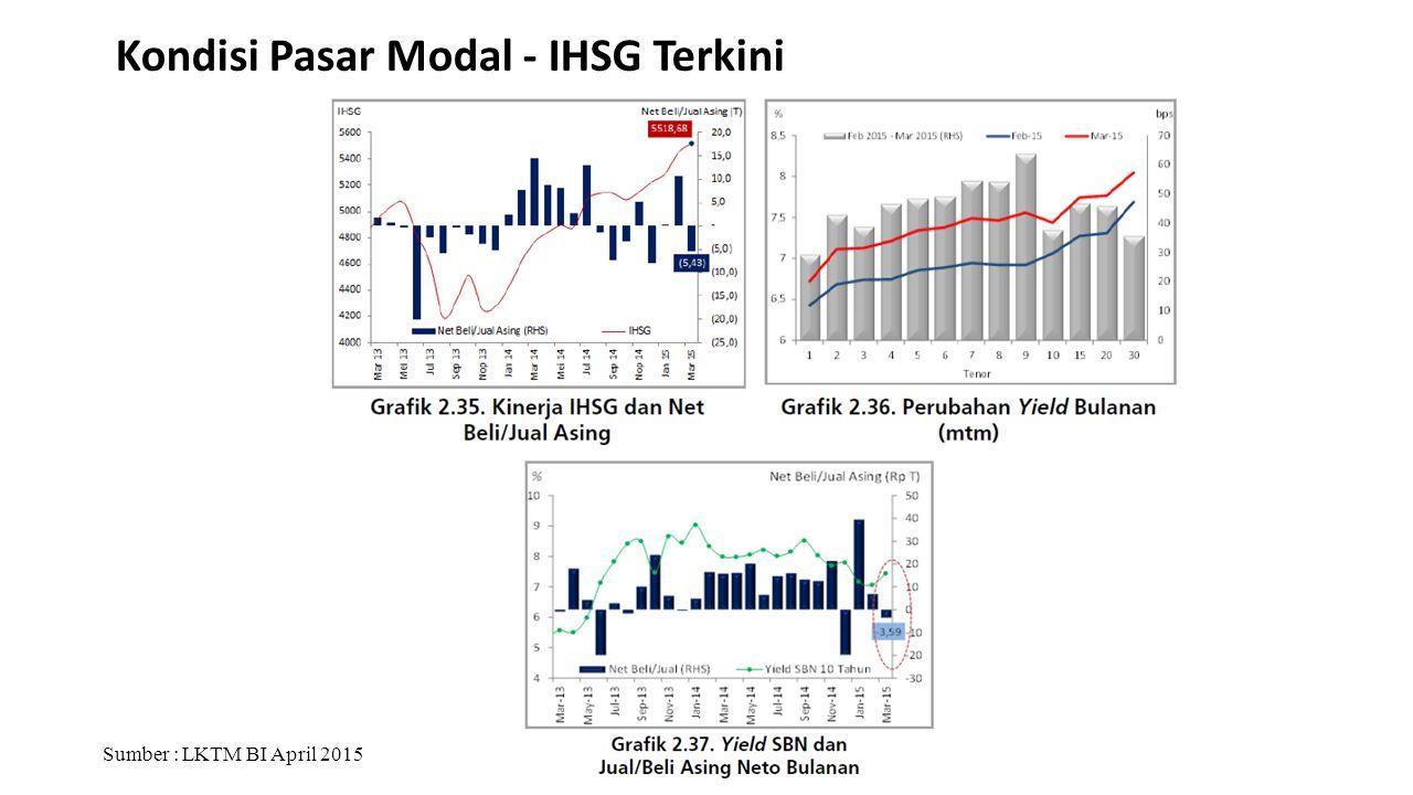 Kondisi Pasar Modal - IHSG Terkini Sumber : LKTM BI April 2015