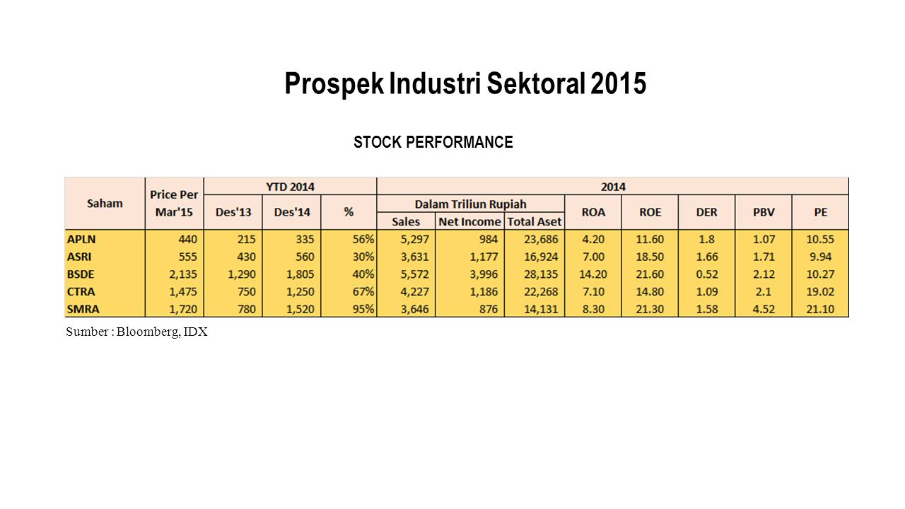 Prospek Industri Sektoral 2015 Sumber : Bloomberg, IDX STOCK PERFORMANCE