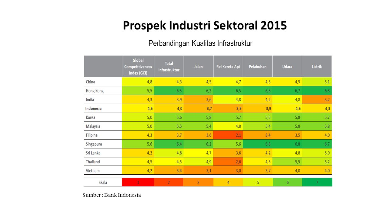 Prospek Industri Sektoral 2015 Sumber : Bank Indonesia Perbandingan Kualitas Infrastruktur