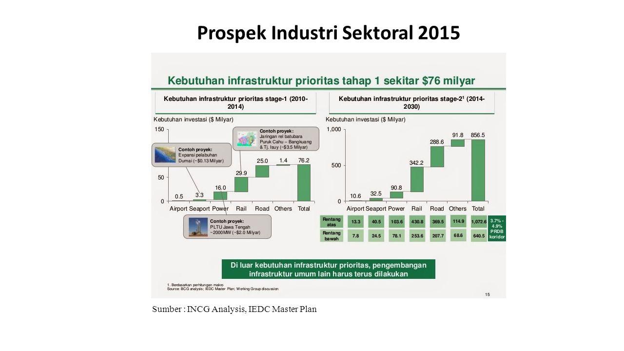 Prospek Industri Sektoral 2015 Sumber : INCG Analysis, IEDC Master Plan