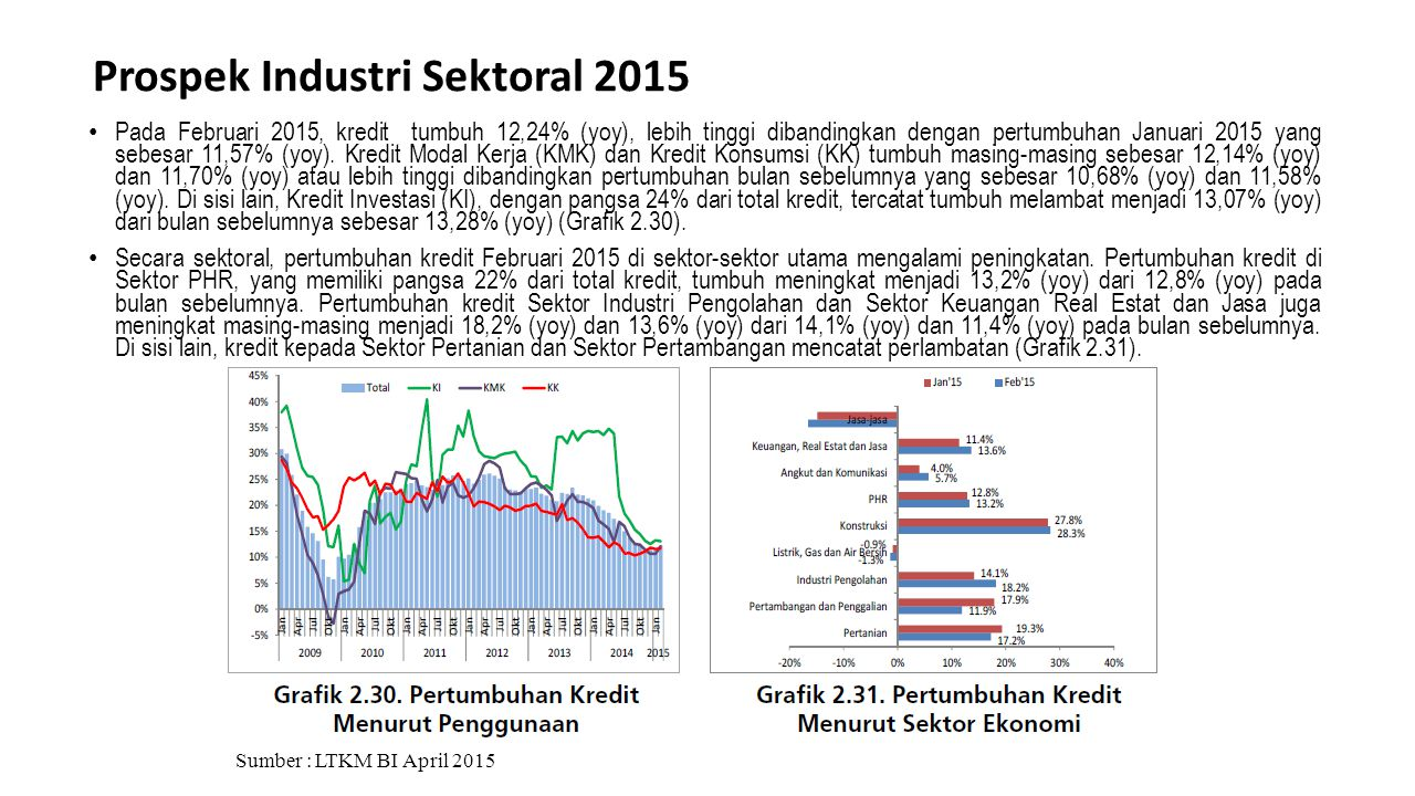 Prospek Industri Sektoral 2015 Sumber : LTKM BI April 2015 Pada Februari 2015, kredit tumbuh 12,24% (yoy), lebih tinggi dibandingkan dengan pertumbuha