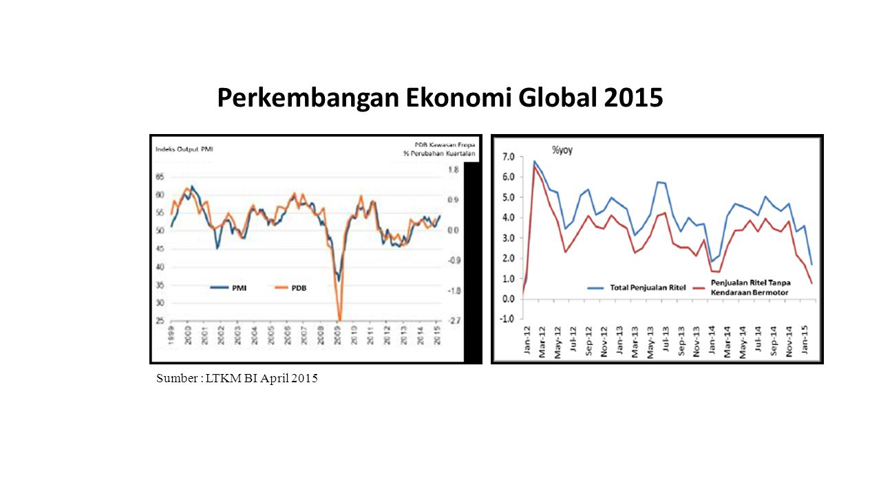 Perkembangan Ekonomi Global 2015 Sumber : LTKM BI April 2015