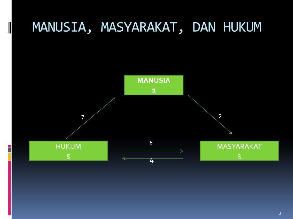 MANUSIA, MASYARAKAT, DAN HUKUM MANUSIA 7 2 6 4 MANUSIA 1 MASYARAKAT 3 HUKUM 5 3