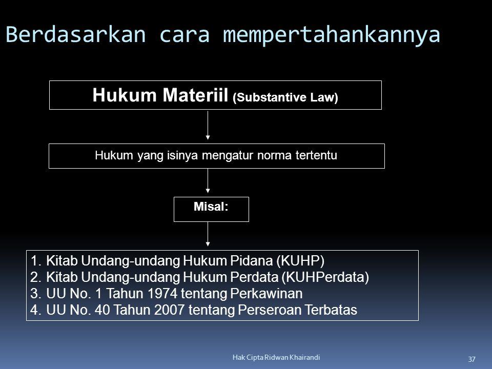 37 Hak Cipta Ridwan Khairandi Hukum yang isinya mengatur norma tertentu 1.Kitab Undang-undang Hukum Pidana (KUHP) 2.Kitab Undang-undang Hukum Perdata