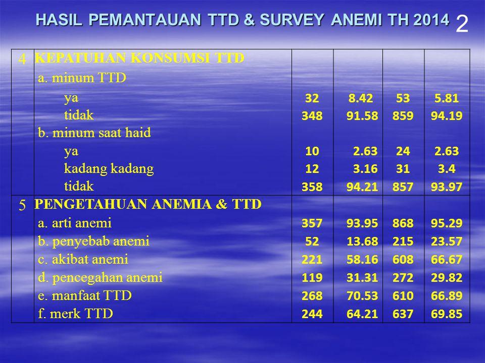 HASIL PEMANTAUAN TTD & SURVEY ANEMI TH 2014 2 4 KEPATUHAN KONSUMSI TTD a. minum TTD ya 32 8.42535.81 tidak 348 91.5885994.19 b. minum saat haid ya 10