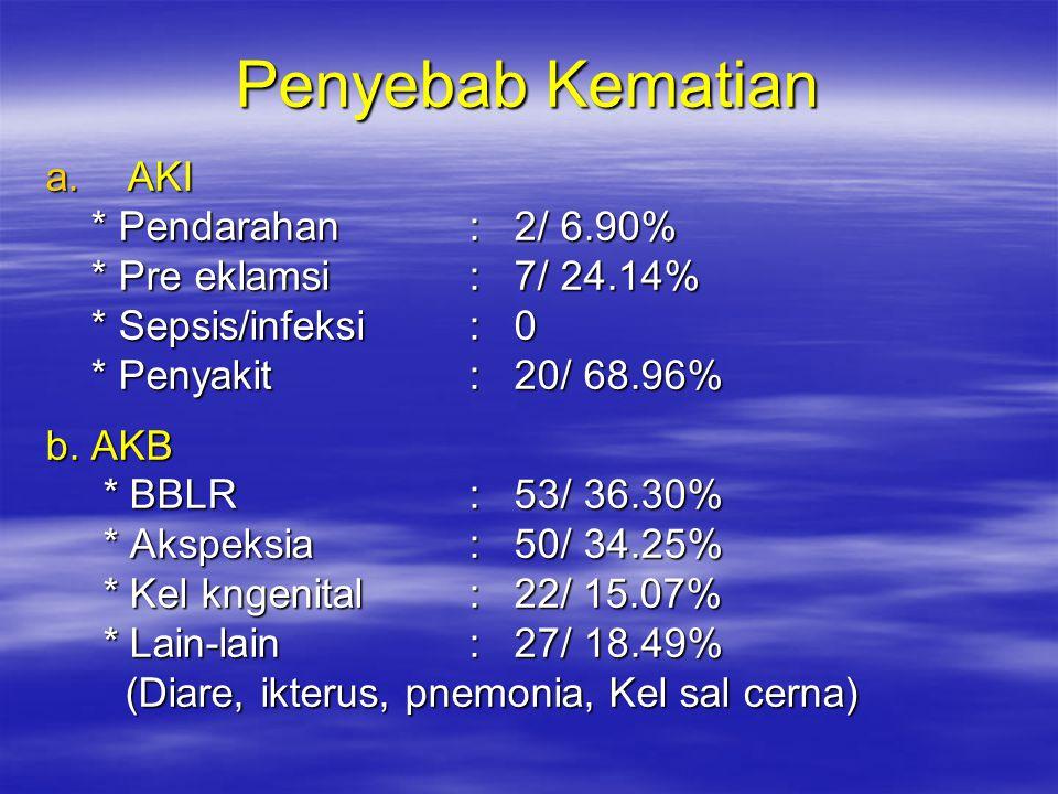 Penyebab Kematian a. AKI * Pendarahan : 2/ 6.90% * Pendarahan : 2/ 6.90% * Pre eklamsi : 7/ 24.14% * Pre eklamsi : 7/ 24.14% * Sepsis/infeksi : 0 * Se