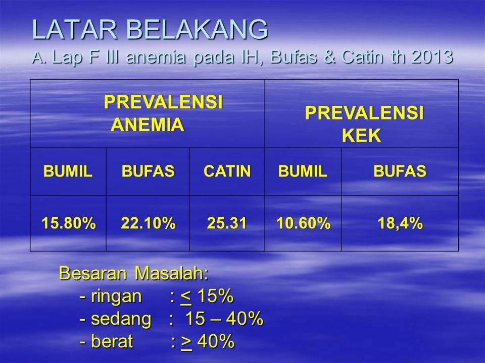 LATAR BELAKANG A. Lap F III anemia pada IH, Bufas & Catin th 2013 PREVALENSI ANEMIA PREVALENSI ANEMIA PREVALENSI KEK PREVALENSI KEK BUMILBUFASCATINBUM