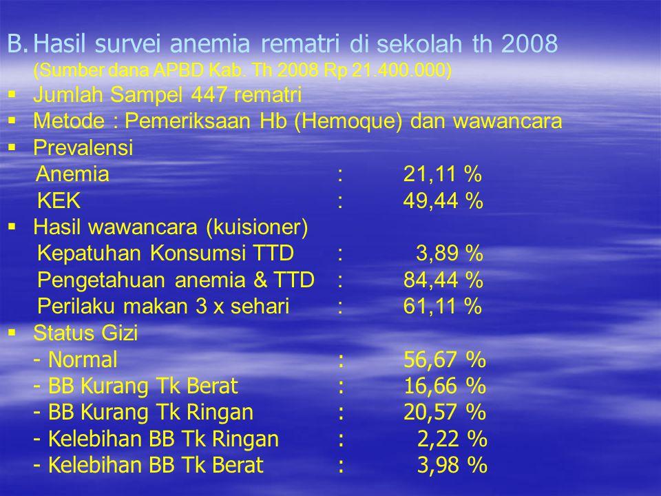 B.Hasil survei anemia rematri di sekolah th 2008 (Sumber dana APBD Kab. Th 2008 Rp 21.400.000)  Jumlah Sampel 447 rematri  Metode : Pemeriksaan Hb (