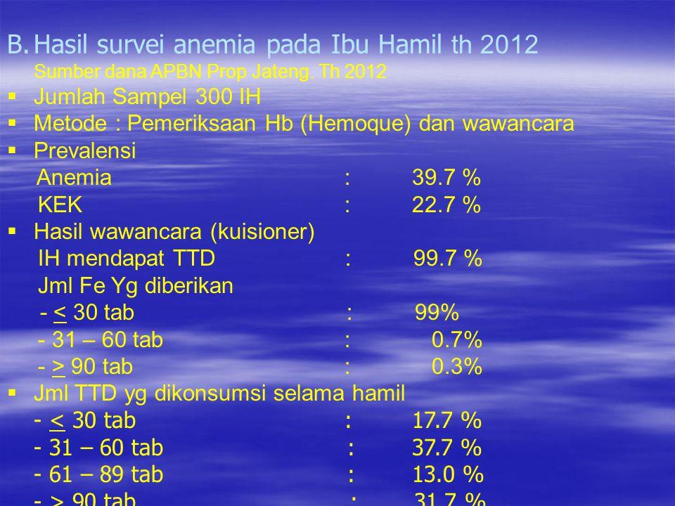 B.Hasil survei anemia pada Ibu Hamil th 2012 Sumber dana APBN Prop Jateng. Th 2012  Jumlah Sampel 300 IH  Metode : Pemeriksaan Hb (Hemoque) dan wawa