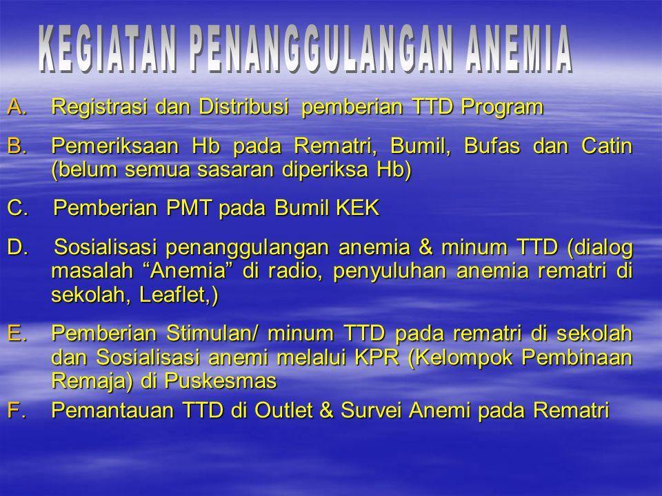 A.Registrasi dan Distribusi pemberian TTD Program B.Pemeriksaan Hb pada Rematri, Bumil, Bufas dan Catin (belum semua sasaran diperiksa Hb) C. Pemberia