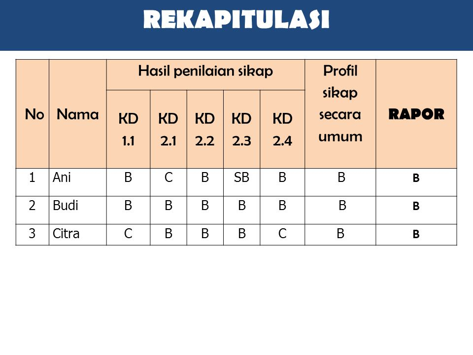 NoNama Hasil penilaian sikap Profil sikap secara umum RAPOR KD 1.1 KD 2.1 KD 2.2 KD 2.3 KD 2.4 1AniBCBSBB B B 2BudiBBBBB B B 3CitraCBBBCB B REKAPITULA