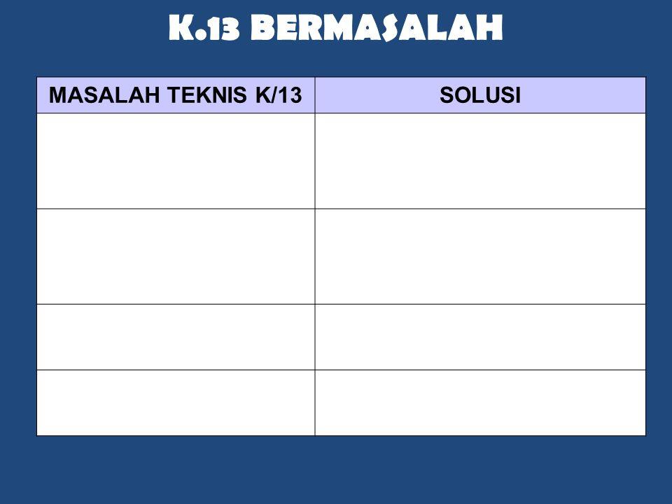 K.13 BERMASALAH MASALAH TEKNIS K/13SOLUSI Distribusi Buku kacau Bentuk Tim Cari inti masalahnya Selesaikan dalam 2 bulan Daya Dukung Sekolah kurang me