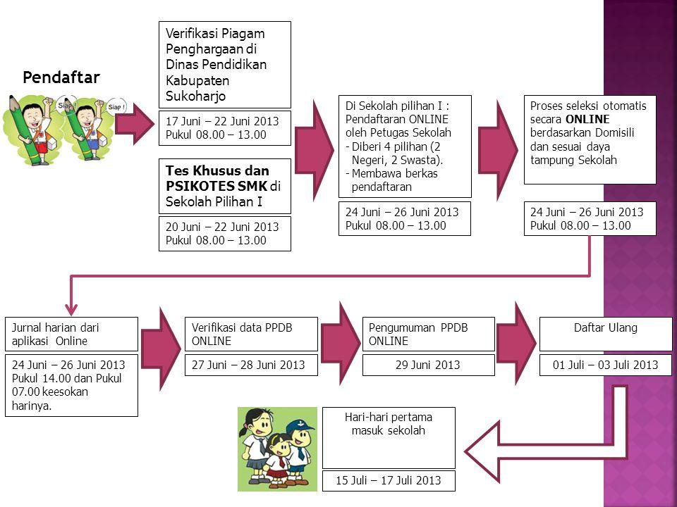 Pendaftar Verifikasi Piagam Penghargaan di Dinas Pendidikan Kabupaten Sukoharjo 17 Juni – 22 Juni 2013 Pukul 08.00 – 13.00 Di Sekolah pilihan I : Pendaftaran ONLINE oleh Petugas Sekolah -Diberi 4 pilihan (2 Negeri, 2 Swasta).