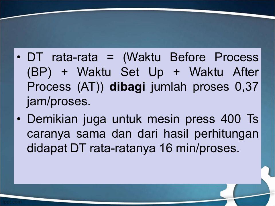 DT rata-rata = (Waktu Before Process (BP) + Waktu Set Up + Waktu After Process (AT)) dibagi jumlah proses 0,37 jam/proses.