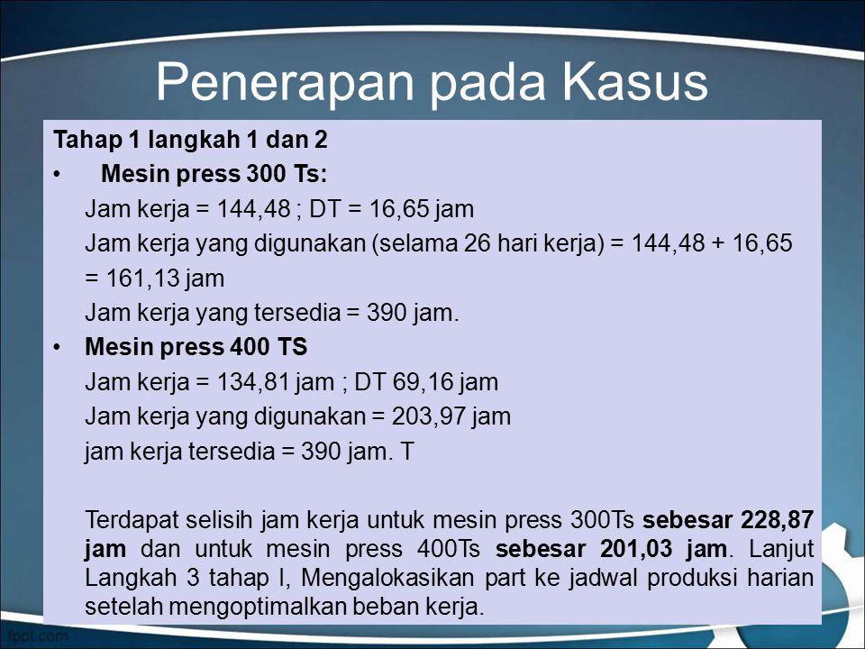 Penerapan pada Kasus Tahap 1 langkah 1 dan 2 Mesin press 300 Ts: Jam kerja = 144,48 ; DT = 16,65 jam Jam kerja yang digunakan (selama 26 hari kerja) = 144,48 + 16,65 = 161,13 jam Jam kerja yang tersedia = 390 jam.