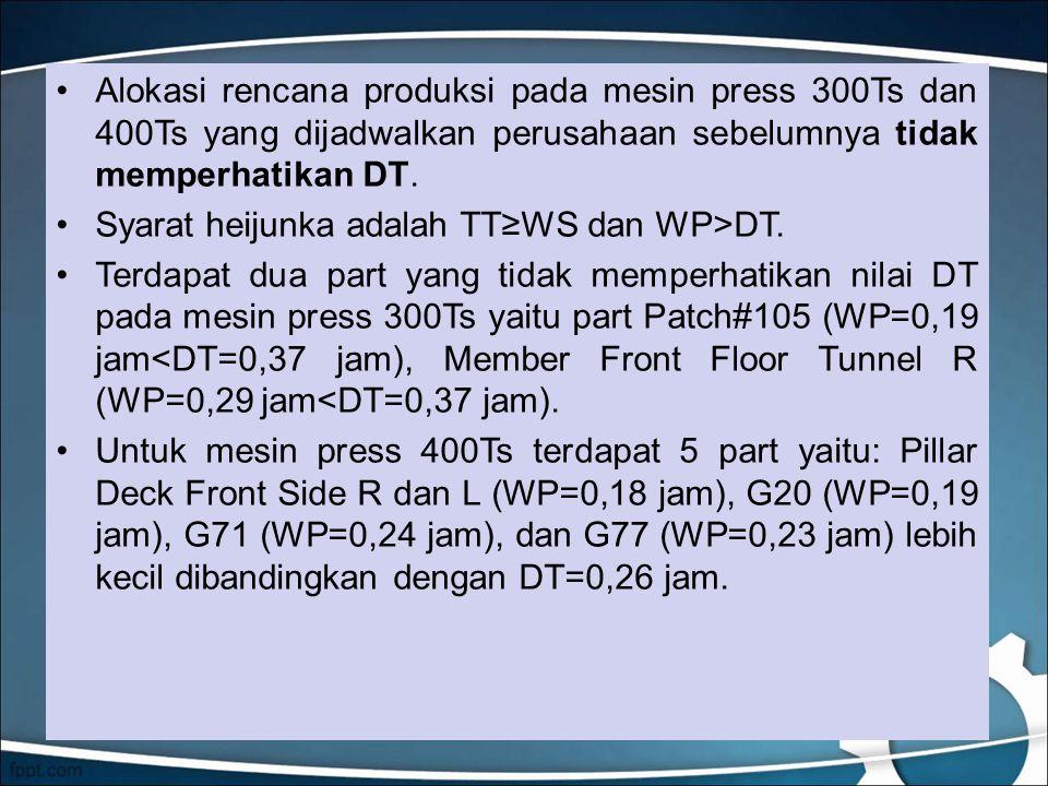 Alokasi rencana produksi pada mesin press 300Ts dan 400Ts yang dijadwalkan perusahaan sebelumnya tidak memperhatikan DT.